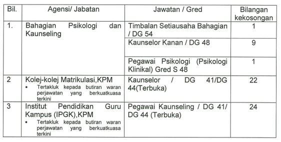 jawatan kpm detail