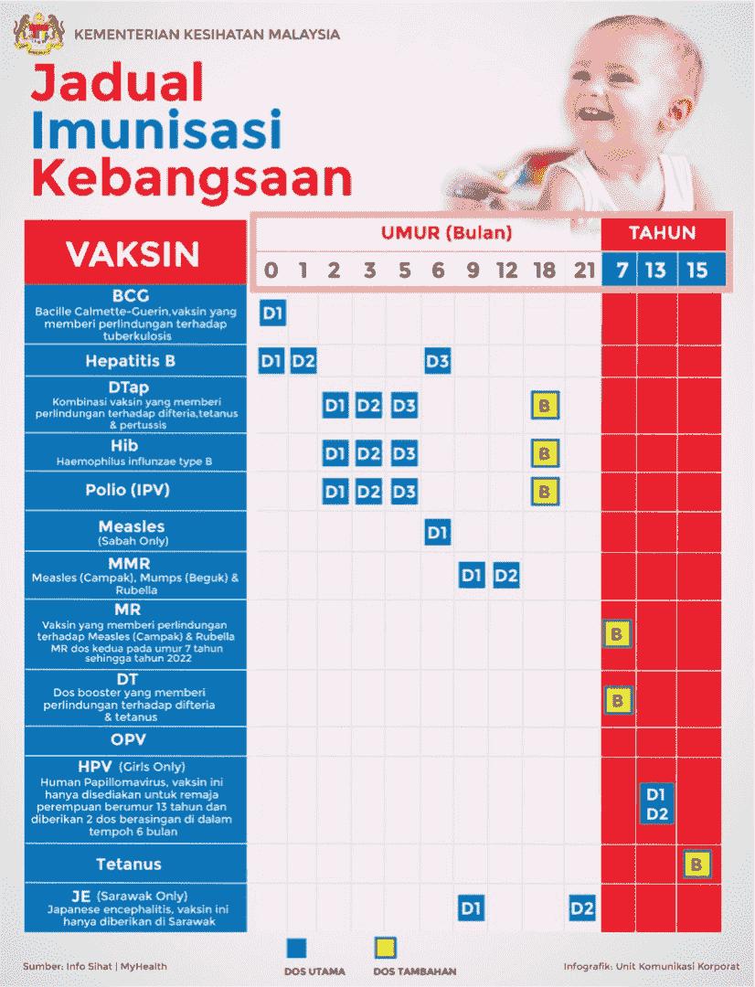 Jadual Imunisasi Kebangsaan min