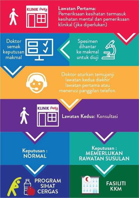 proses saringan kesihatan PeKAB40 optimized
