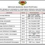 Jawatan Kosong Dewan Bahasa dan Pustaka (DBP) ~ Bertaraf TETAP !