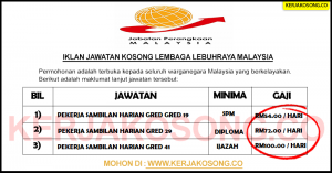 Jawatan Kosong Jabatan Perangkaan Malaysia - PSH