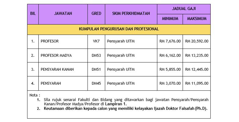 UiTM KC Sabah 1