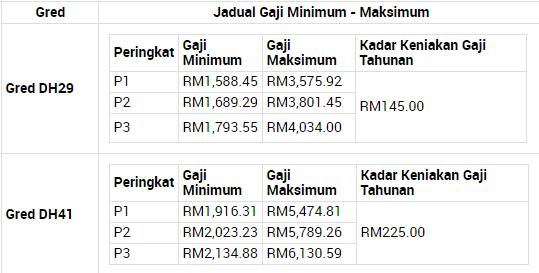 jadual gaji spp