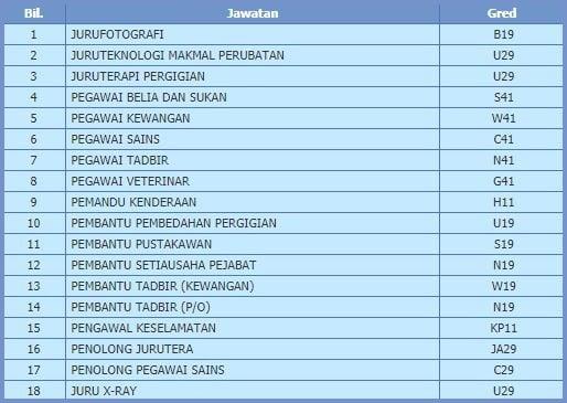 Jawatan Kosong Universiti Malaya UM JOBLIST