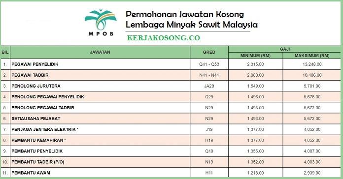 Jawatan Kosong Lembaga Minyak Sawit Malaysia Mpob Minima Pmr Gaji Rm1 218 00 Rm13 248 00 Jawatan Kosong Kerajaan Terkini 2020
