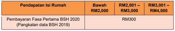 bsh 2020 fasa pertama img
