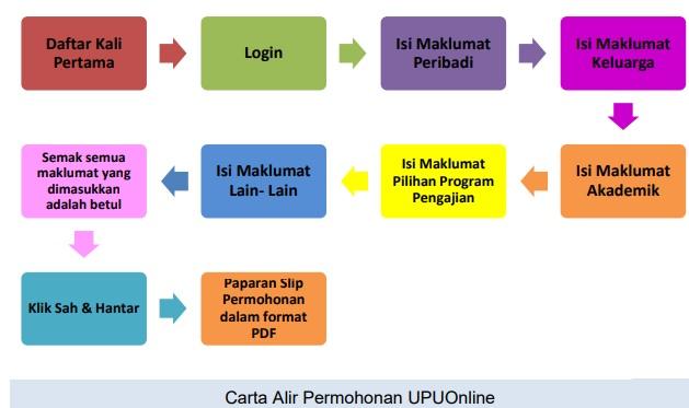 Permohonan UPU Online UA Politeknik ILKA img 2
