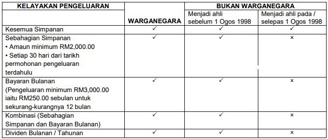 kelayakan pengeluaran kwsp