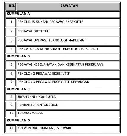 Jawatan Kosong Majlis Sukan Negara Malaysia JOB LIST
