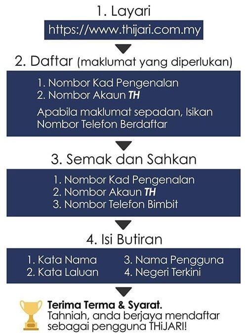cara daftar akaun tabung haji thijari online