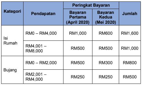 bayaran bantuan prihatin nasional