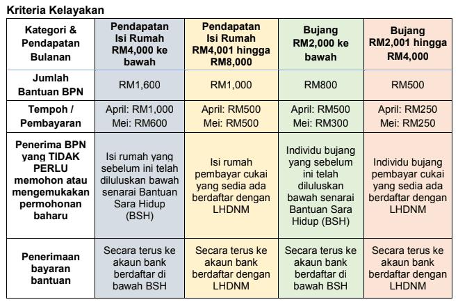 kriteria kelayakan bantuan prihatin nasional (1)