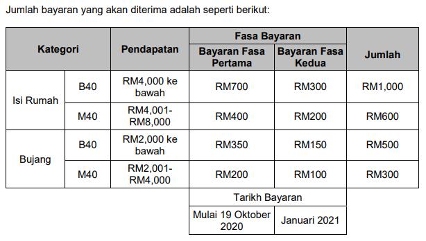 bayaran bpn 2 0 fasa kedua