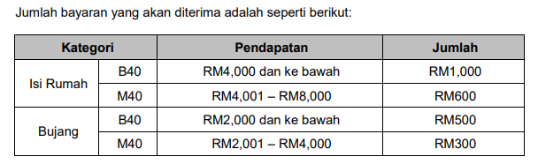 kadar bantuan bpn 2.0